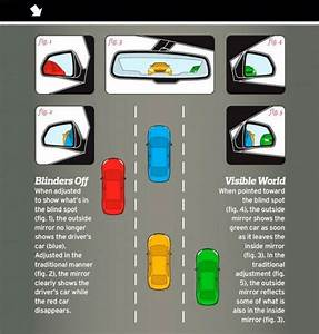 Seeing Into Blind Spots  Clever Trick To Properly Align A