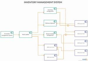 35 Entity Relationship Diagram For Inventory Management