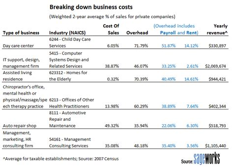 The Hottest Industries To Start A Business In