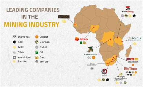 Mining companies in Africa