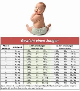 Anzahl Tage Berechnen Zwischen Zwei Daten : niedlich baby gewicht diagramm zeitgen ssisch bilder f r das lebenslauf arbeitsblatt ~ Themetempest.com Abrechnung