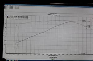 First Dyno! 2016 Camaro SS Makes All of Its Claimed 455 hp