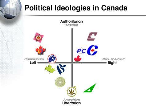 political culture powerpoint
