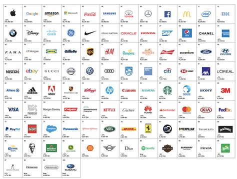 Interbrand's Best Global