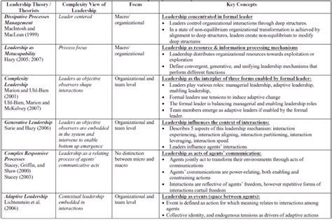 learner paper complexity leadership integral leadership
