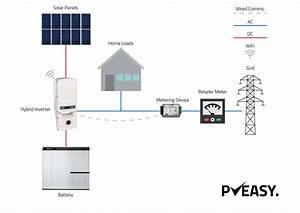 Adding A Battery Via A Hybrid Inverter  U2014 Pveasy