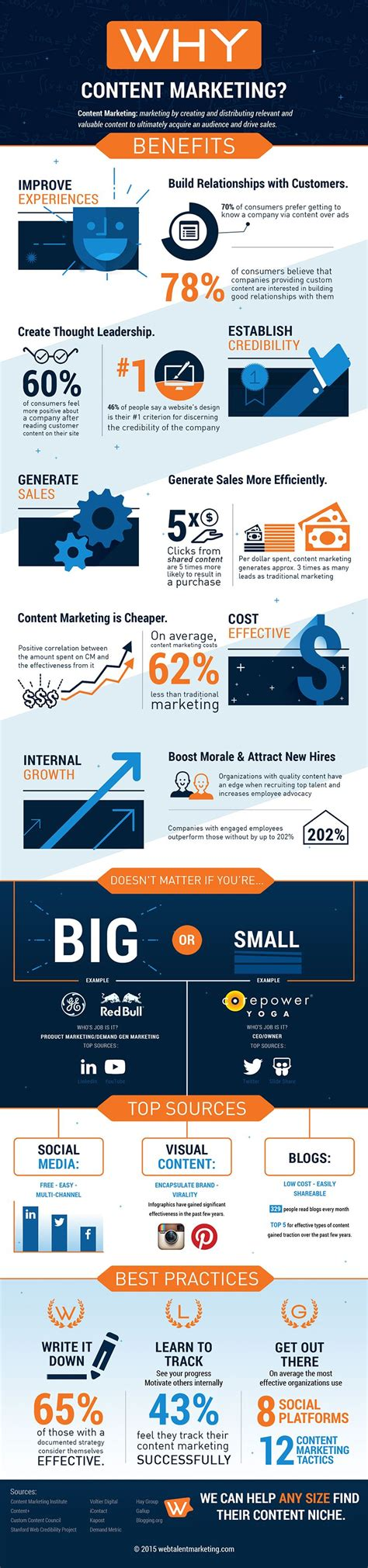 Why Content Marketing? 8 Benefits For Any Size Company