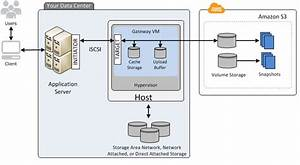 Aws S3 Storage Gateway Revisited  Part 1