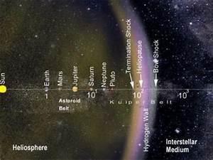 На краю солнечной системы: данные космического аппарата о ...