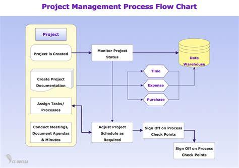 1013 Busines Ppt Diagram Process Mapping Flow Chart Powerpoint Template Clickcharts Diagram Flowchart Software Key Of Flight Kitchen Kanban Card Terms Pemrograman Java Langkah Kerja Flow Chart Latex Online 999 Keys