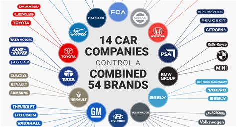 infographic   companies control  entire auto industry