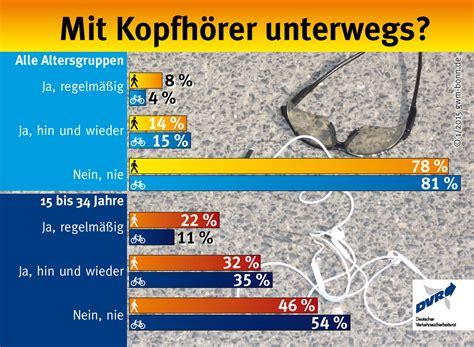 Aufreger Im Strassenverkehr Umfrage by Umfrage Viele Radler Und Fu 223 G 228 Nger Sind Mit Kopfh 246 Rern