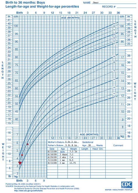growth chart training case examples cdc weight  age growth chart nutrition dnpao cdc