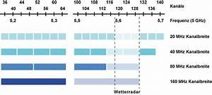 Wlan Verstärker Reichweite : ieee gigabit wlan ~ Watch28wear.com Haus und Dekorationen