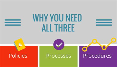 Policies, Processes And Procedures Why You Need All 3