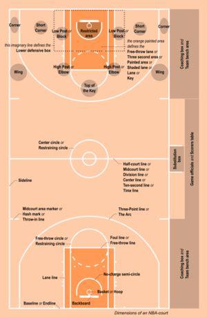 rules  basketball wikipedia