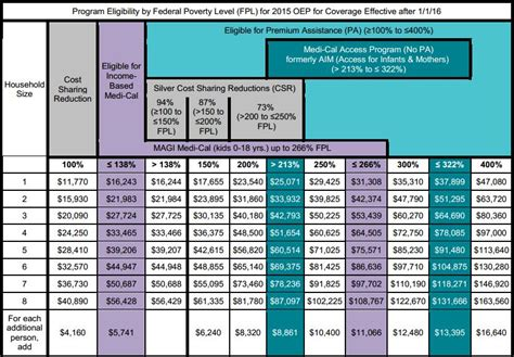 tax form for health insurance subsidy obamacare subsidy chart california income levels for