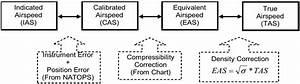 Airspeed Indicator  U2013 Long Ca