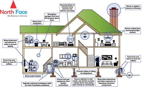 earthquake proof building design earthquake resistant homes property management