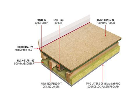 Hush 1020 Acoustic Timber Flooring Systems