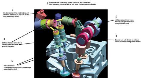 Multi Air Engine tomorrow s world fiat s multiair engine tech by car magazine
