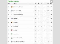 Manchester Utd 40 Crystal Palace, Premier League RESULT