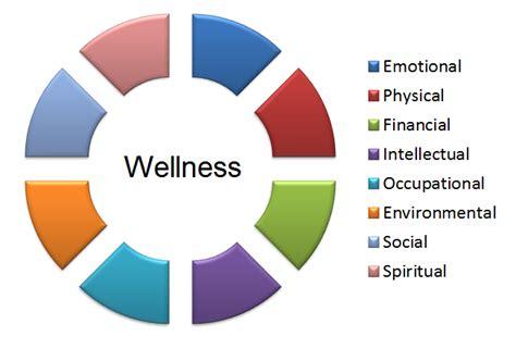 A Holistic Approach To Mental Health Wellness