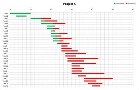 Simple Gantt Chart Template Excel 2010 by Excel Gantt Chart Template Search Results Calendar 2015