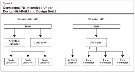 design bid build use of design build for k 12 school construction