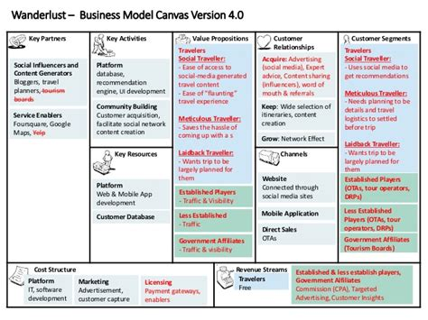 Canvas Key Activities Template Ppt by Wanderlust Business Model Canvas