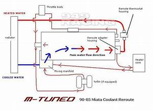 Turbo Water Line Routing  Quick Question