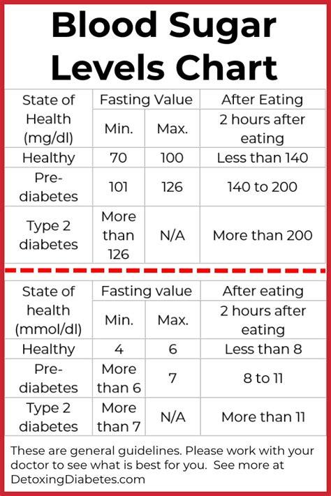 normal blood sugar levels detoxing diabetes