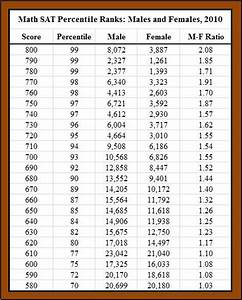 Math Sat 2 Score Chart Carpe Diem Perfect Sat Math Scores Female Ratio Of 2 1