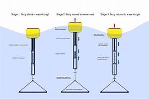 Making A Wave Energy Converter Part 6  Building The Spar