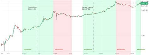 Bitcoinhalving2020 — check out the trading ideas, strategies, opinions, analytics at absolutely no cost! Bitcoin Halving: 2020 BTC Mining Block Reward Chart Historical past (com imagens)