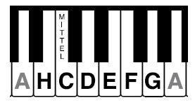 Transforma tu pdf a word en línea con adobe acrobat. Klaviertastatur einfach erklärt für Anfänger › Musikmachen
