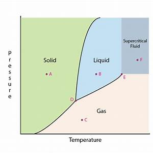 Learn How To Read A Phase Diagram