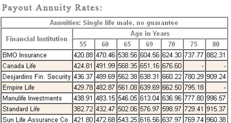 annuityf current male annuity rates