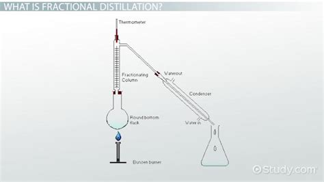 What Fractional Distillation Definition Process
