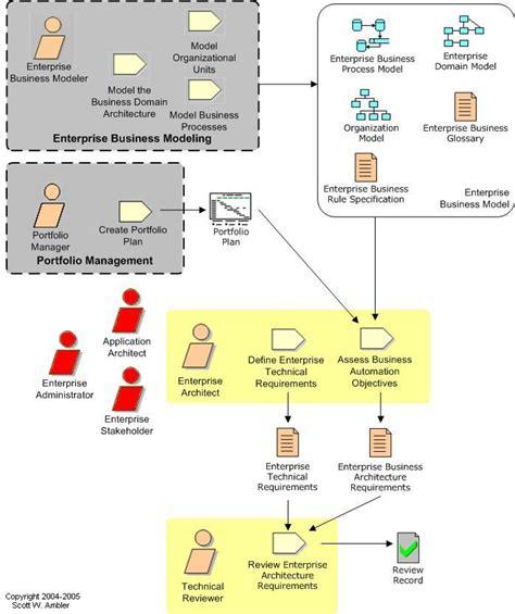 enterprise agile enterprise architecture