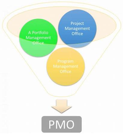 Project Management Pmo Office Portfolio Program