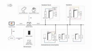 Compact Outdoor Fingerprint Device