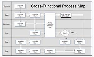 6 process map templates free pdf excel document format for Process mapping templates in excel