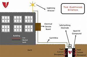 the_earthing_system.jpg