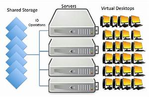 Hybrid storage systems can help meet IOPS demands
