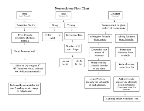 pin compound naming flow chart doc on
