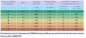 Calcul Puissance Clim : combien co te 1 heure de climatisation ~ Premium-room.com Idées de Décoration