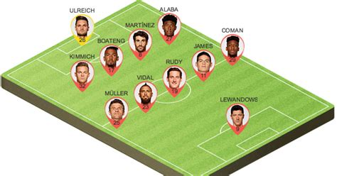 Picking the Best Potential Bayern Munich Lineup to Face ...