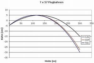 Flugbahn Geschoss Berechnen : lutz m ller 7x57 kjg munition alt ~ Themetempest.com Abrechnung