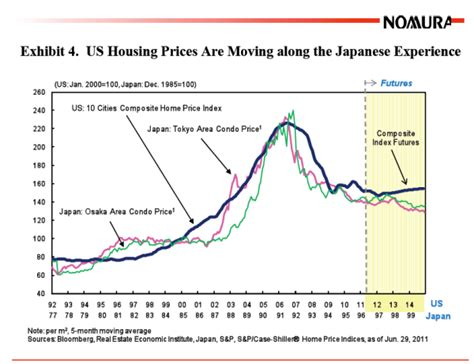 case shiller seattle home prices fall  fall seattle